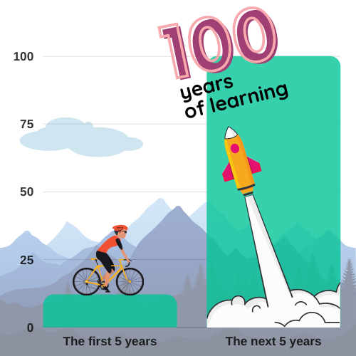 Over the last five years, our Academists have done almost 13 years' worth of learning. What if we added another digit by the end of the next five and made it 100? Aperfect century of efficient learning! Now that's really something!